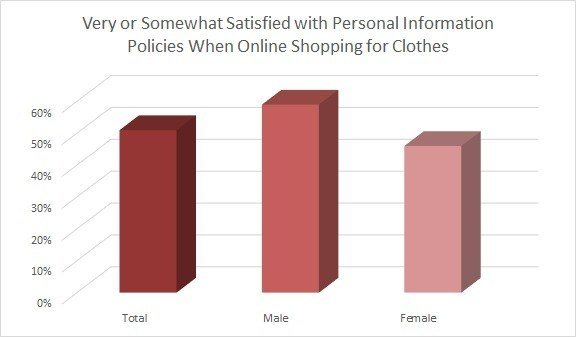 Fashion consumers are becoming increasingly aware that their digital lives aren't completely private and that's sparking concern.
