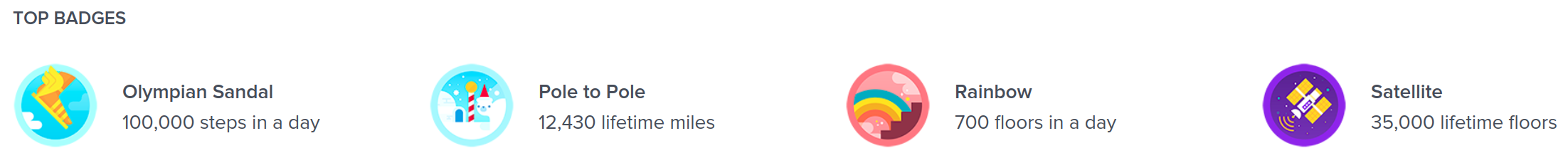 All the Fitbit activity badges
