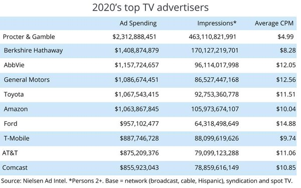 P&G: Biggest -- And Most Cost-Efficient -- TV Advertiser In 2020