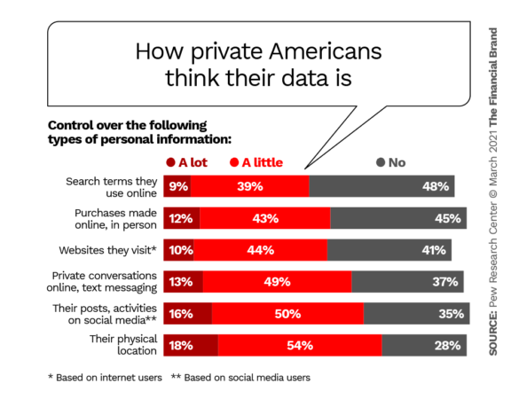 How private American's think their data is