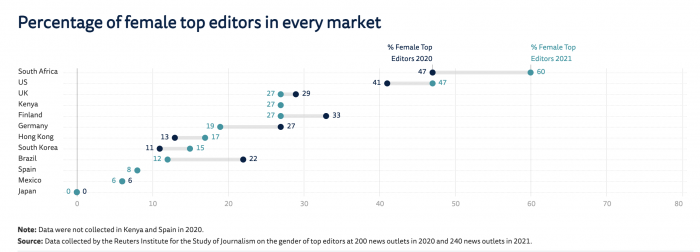 Less than a third of the world's top editors at major outlets are women