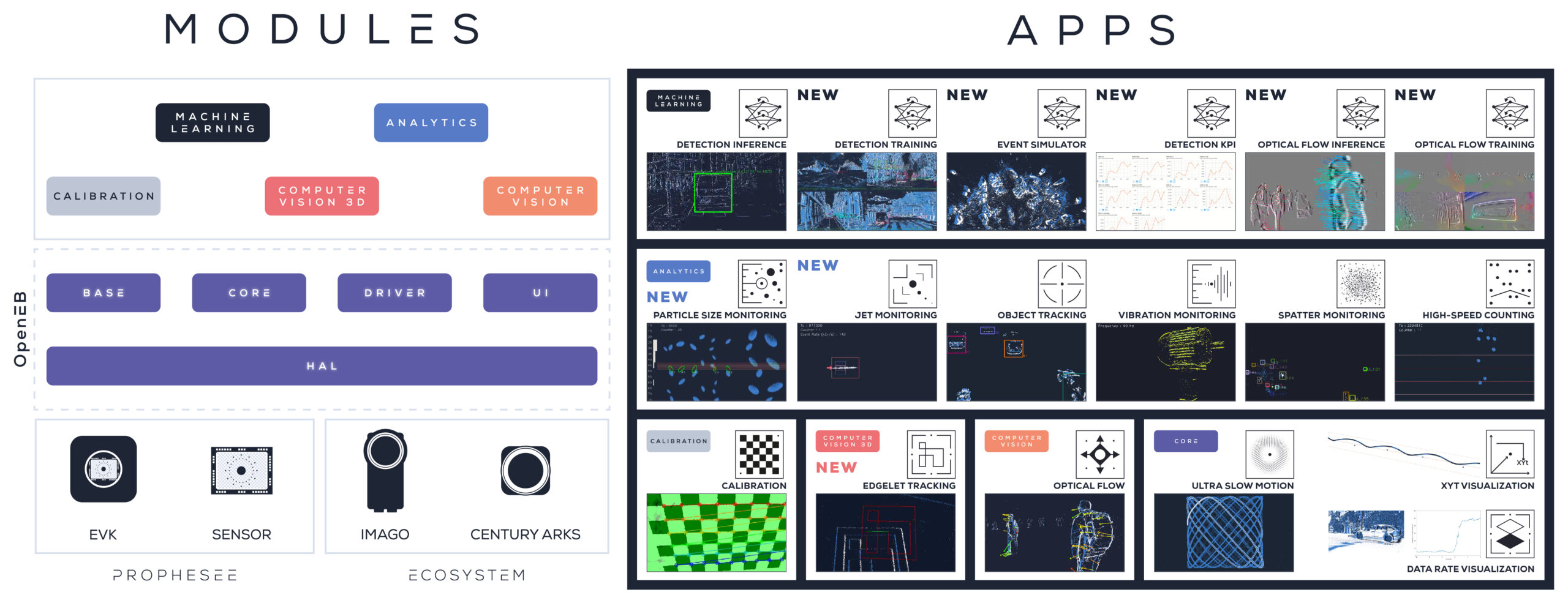 Prophesee releases OpenEB, the industry's largest open-source Event-Based Vision software library, and new development tools for Event-Based Machine Learning